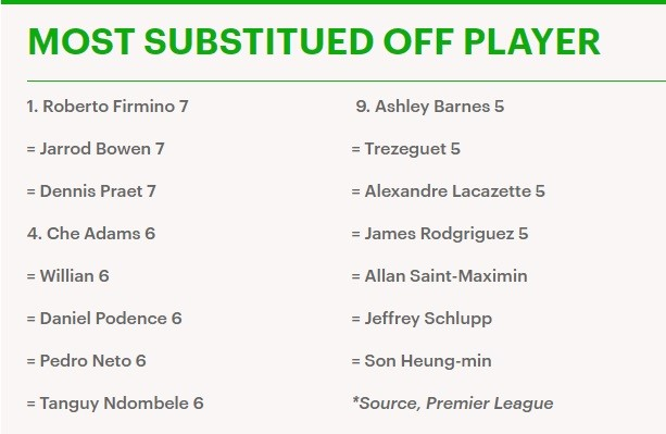 most substitued