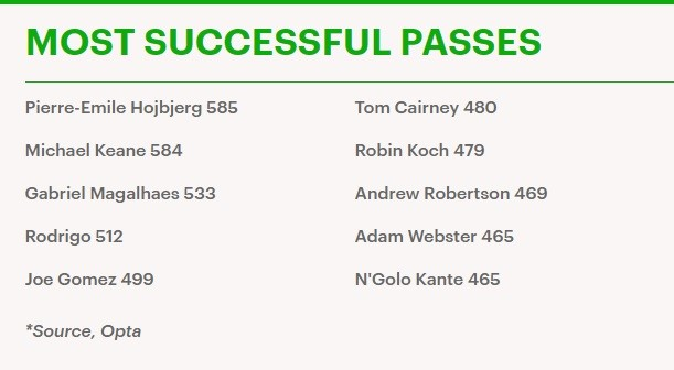 most successful passed